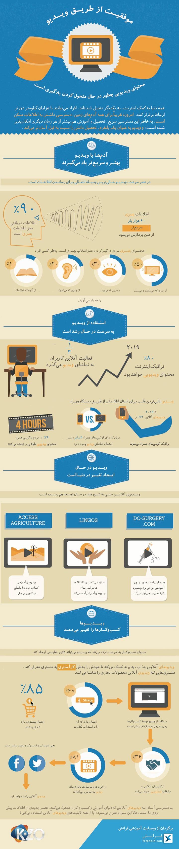 info-video-%d8%a7%db%8c%d9%86%d9%81%d9%88%da%af%d8%b1%d8%a7%d9%81%db%8c-%d9%85%d8%b9%d8%b1%d9%81%db%8c-%d9%85%d9%88%d9%81%d9%82%db%8c%d8%aa%d9%87%d8%a7%db%8c-%d9%88%db%8c%d8%af%db%8c%d9%88-%d8%af