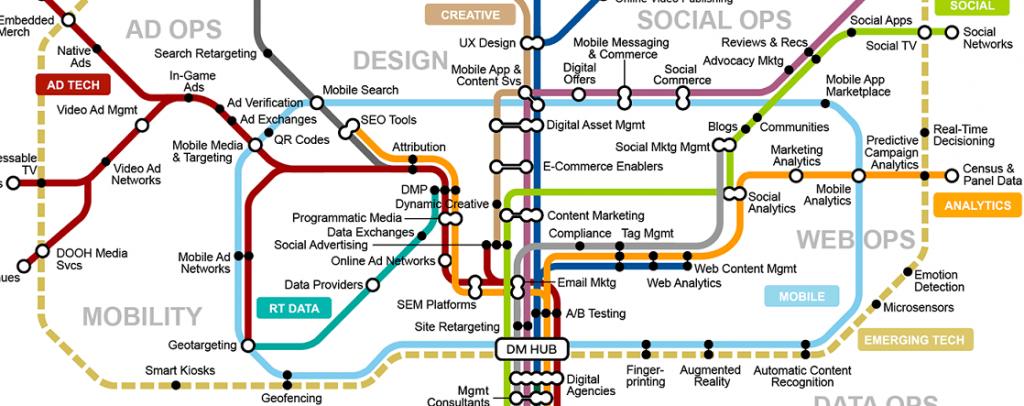 Gartner Digital Marketing Transit Map نقشه گذرگاه دیجیتال مارکتینگ موسسه گارتنر 1