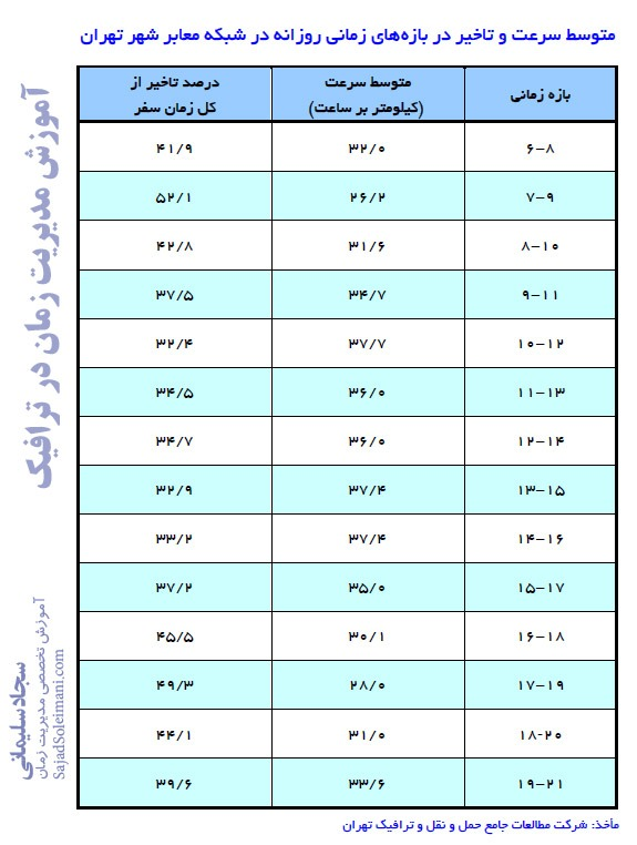 میزان سرعت و تاخیر در ساعتهای روزانه شهر تهران - آموزش مدیریت زمان یا استفاده از زمان در ترافیک مترو اتوبوس ماشین و مدیریت سفرهای درونشهری