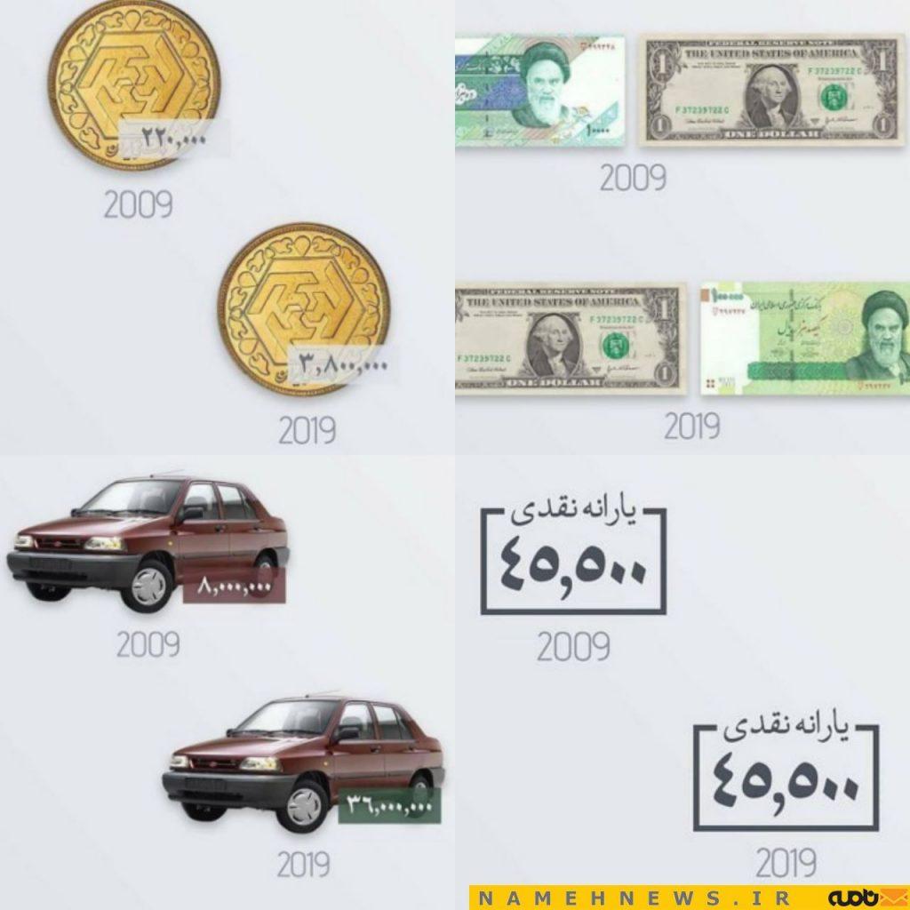 چالش ۱۰ سال پیش قیمت ها در ایران